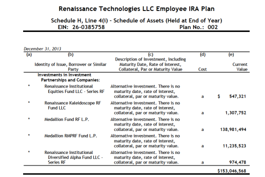 Renaissanceemployeeirascheduleofassets