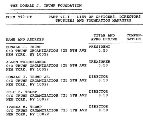 Trump Foundation